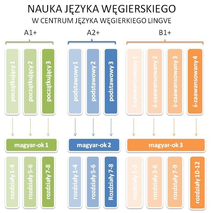 poziomy nauki języka węgierskiego