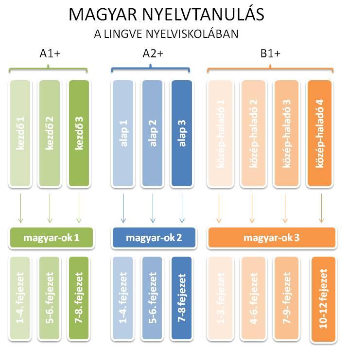 tanulási szintek - magyar